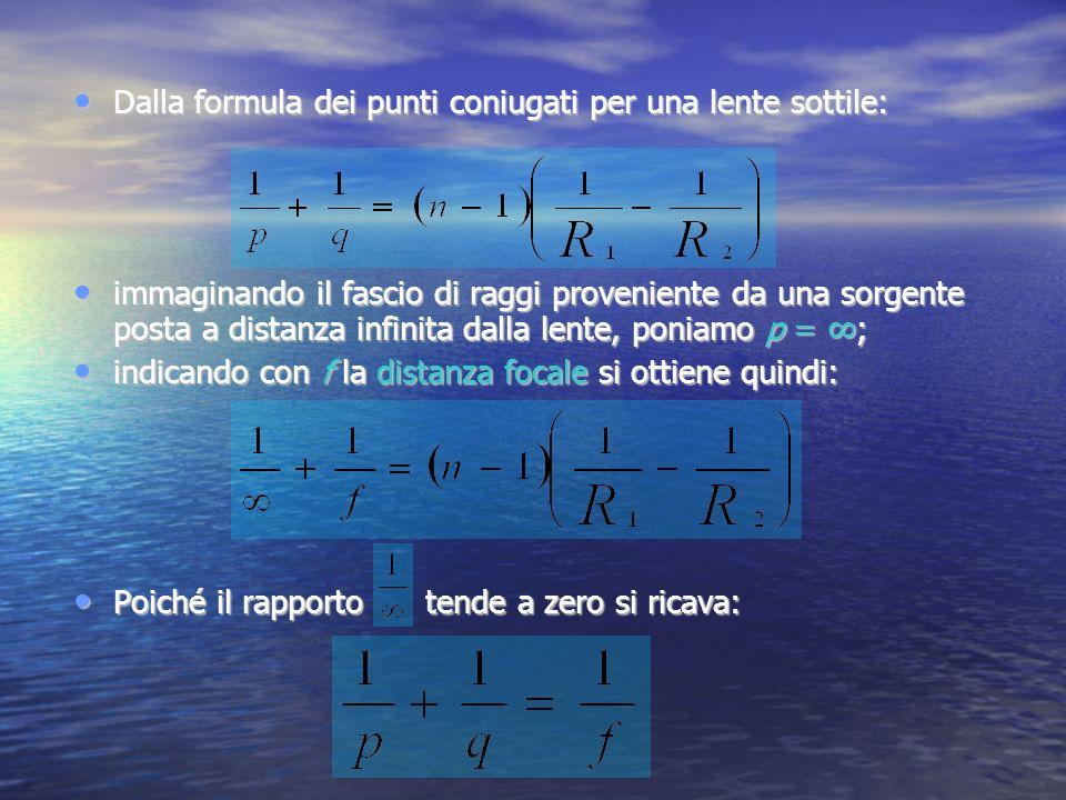 Dalla formula dei punti coniugati per una lente sottile: