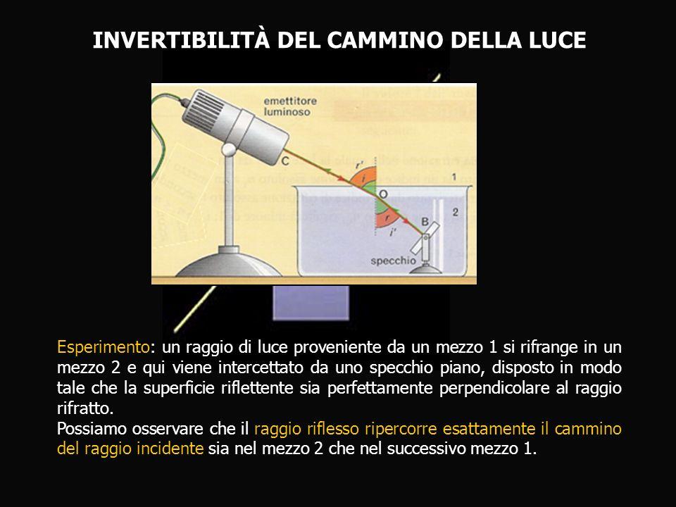 INVERTIBILITÀ DEL CAMMINO DELLA LUCE