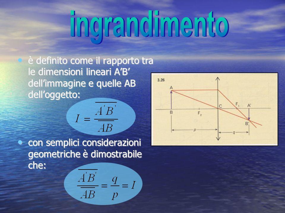 ingrandimento è definito come il rapporto tra le dimensioni lineari A'B' dell'immagine e quelle AB dell'oggetto: