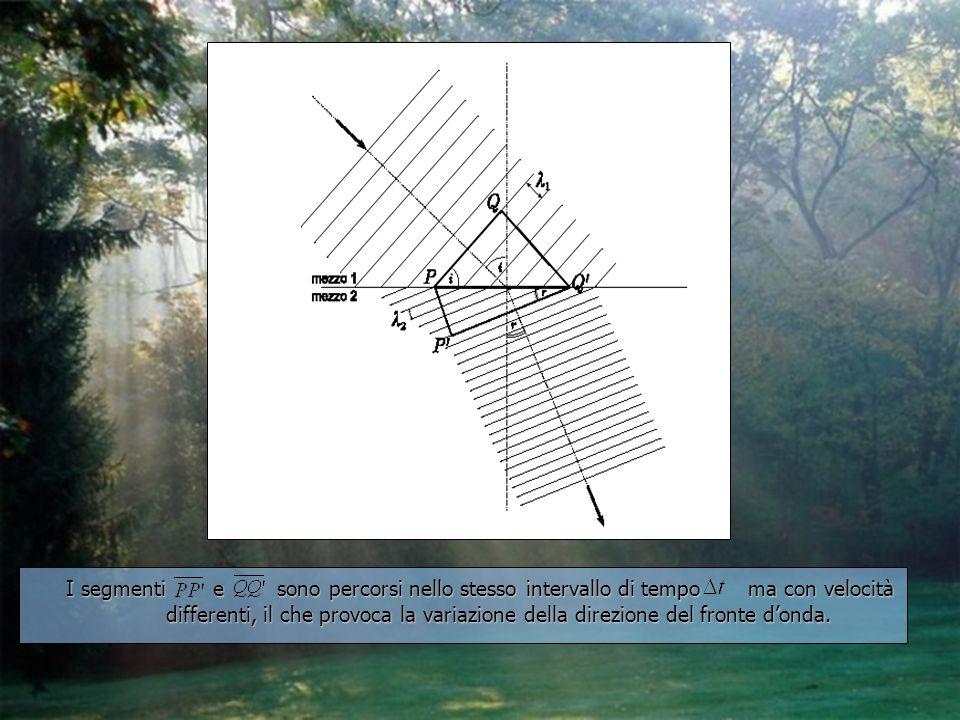 I segmenti e sono percorsi nello stesso intervallo di tempo ma con velocità differenti, il che provoca la variazione della direzione del fronte d'onda.