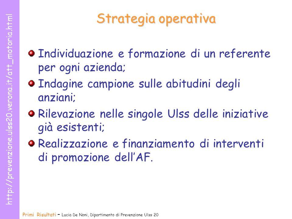 Strategia operativa Individuazione e formazione di un referente per ogni azienda; Indagine campione sulle abitudini degli anziani;