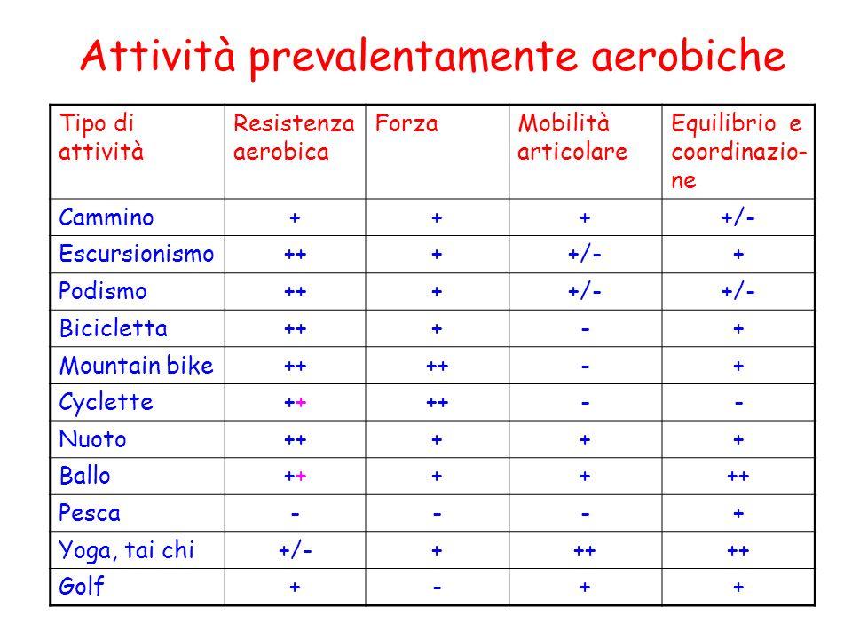 Attività prevalentamente aerobiche