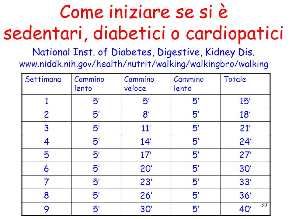 Come iniziare se si è sedentari, diabetici o cardiopatici National Inst. of Diabetes, Digestive, Kidney Dis. www.niddk.nih.gov/health/nutrit/walking/walkingbro/walking