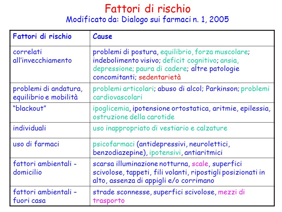 Modificato da: Dialogo sui farmaci n. 1, 2005