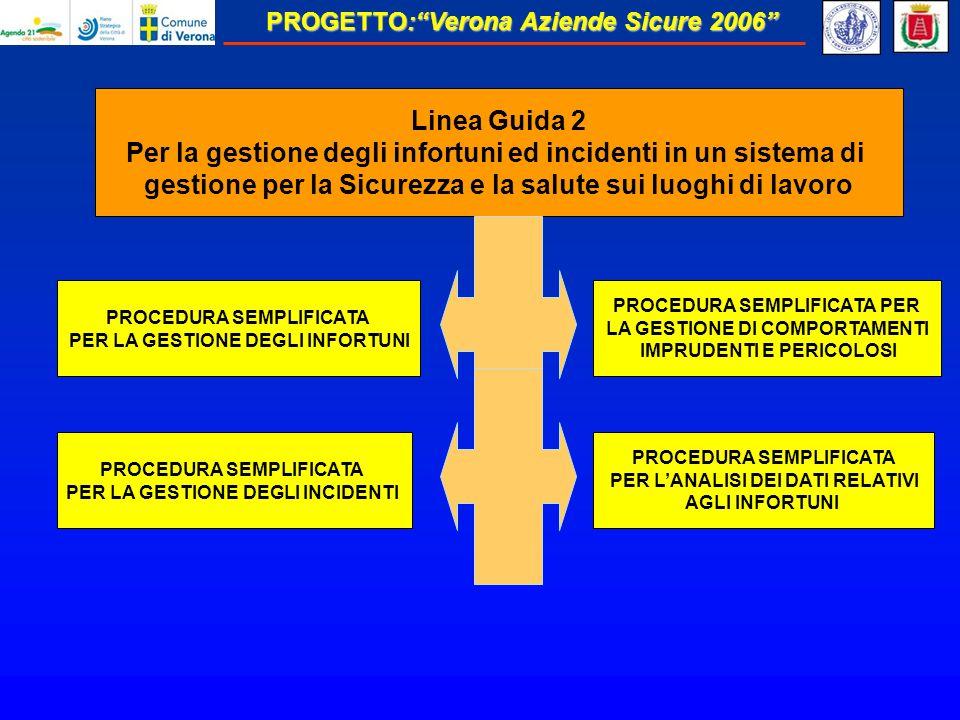 Per la gestione degli infortuni ed incidenti in un sistema di