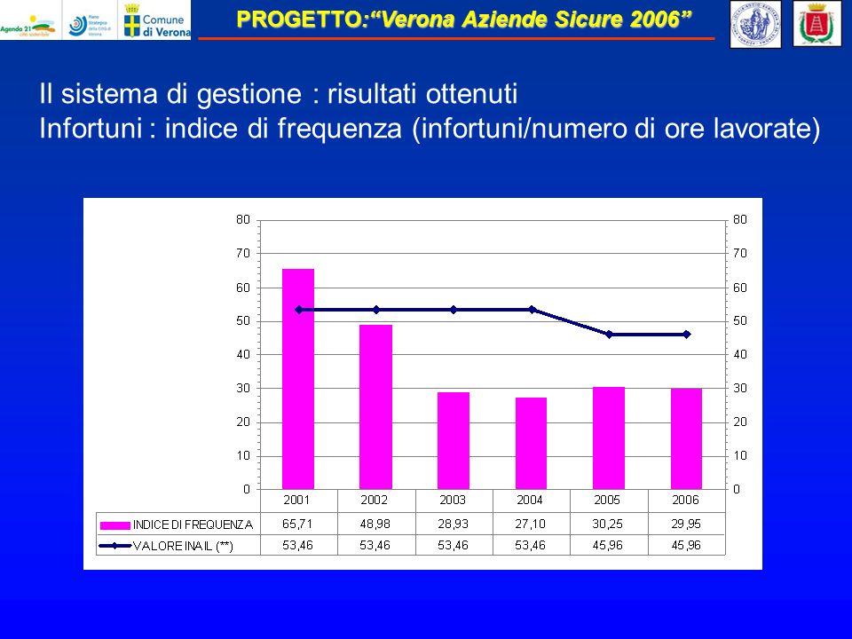 Il sistema di gestione : risultati ottenuti Infortuni : indice di frequenza (infortuni/numero di ore lavorate)