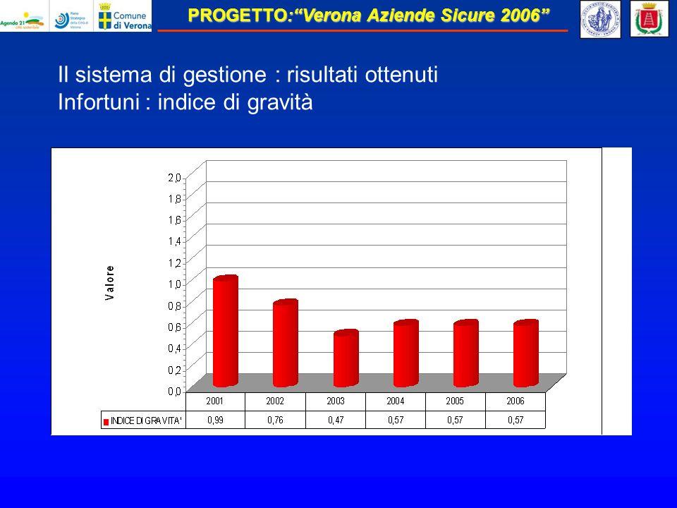 Il sistema di gestione : risultati ottenuti Infortuni : indice di gravità