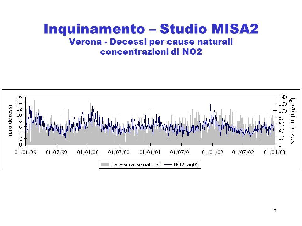 Inquinamento – Studio MISA2 Verona - Decessi per cause naturali concentrazioni di NO2
