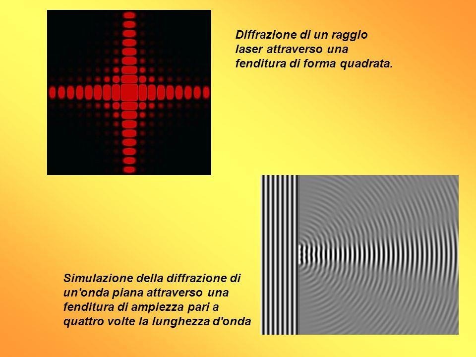 Diffrazione di un raggio laser attraverso una fenditura di forma quadrata.