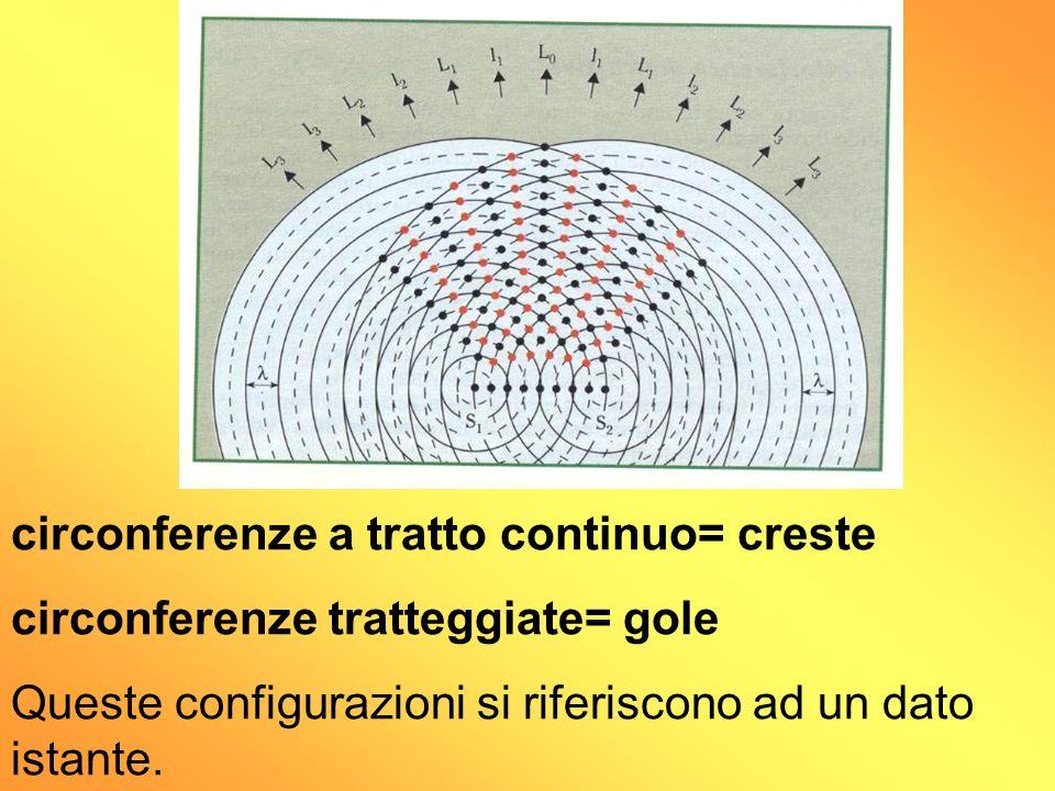 circonferenze a tratto continuo= creste