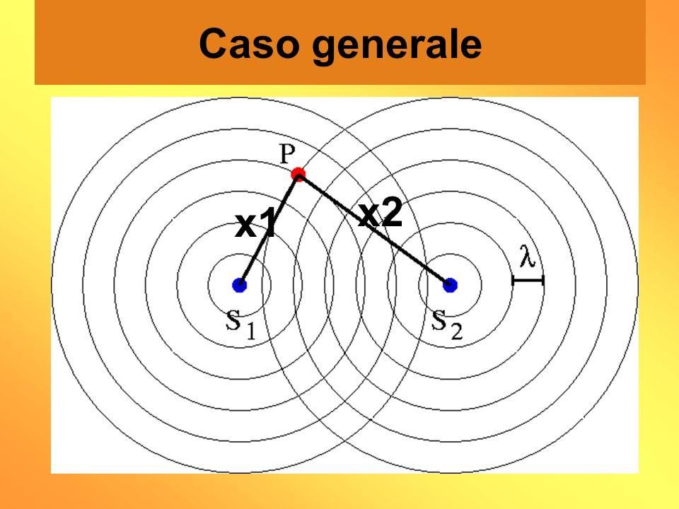 Caso generale x2 x1