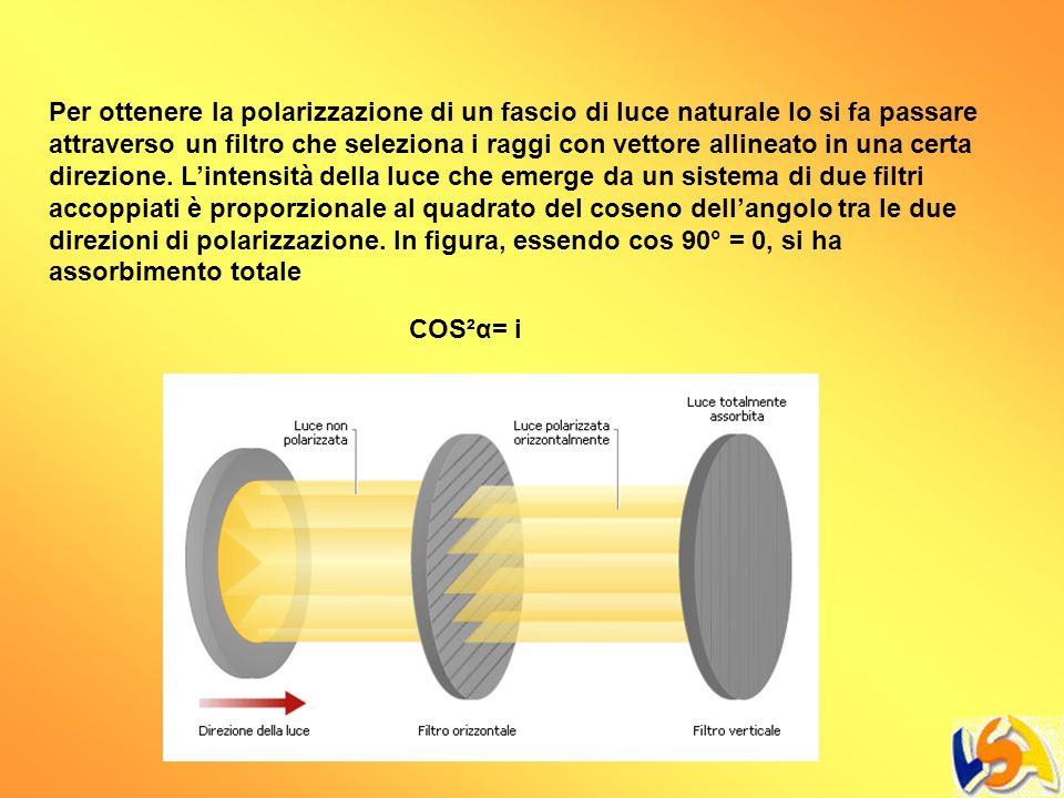 Per ottenere la polarizzazione di un fascio di luce naturale lo si fa passare attraverso un filtro che seleziona i raggi con vettore allineato in una certa direzione. L'intensità della luce che emerge da un sistema di due filtri accoppiati è proporzionale al quadrato del coseno dell'angolo tra le due direzioni di polarizzazione. In figura, essendo cos 90° = 0, si ha assorbimento totale