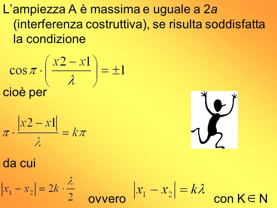 L'ampiezza A è massima e uguale a 2a (interferenza costruttiva), se risulta soddisfatta la condizione