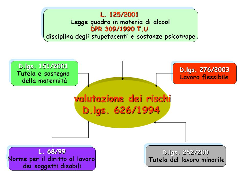 valutazione dei rischi D.lgs. 626/1994
