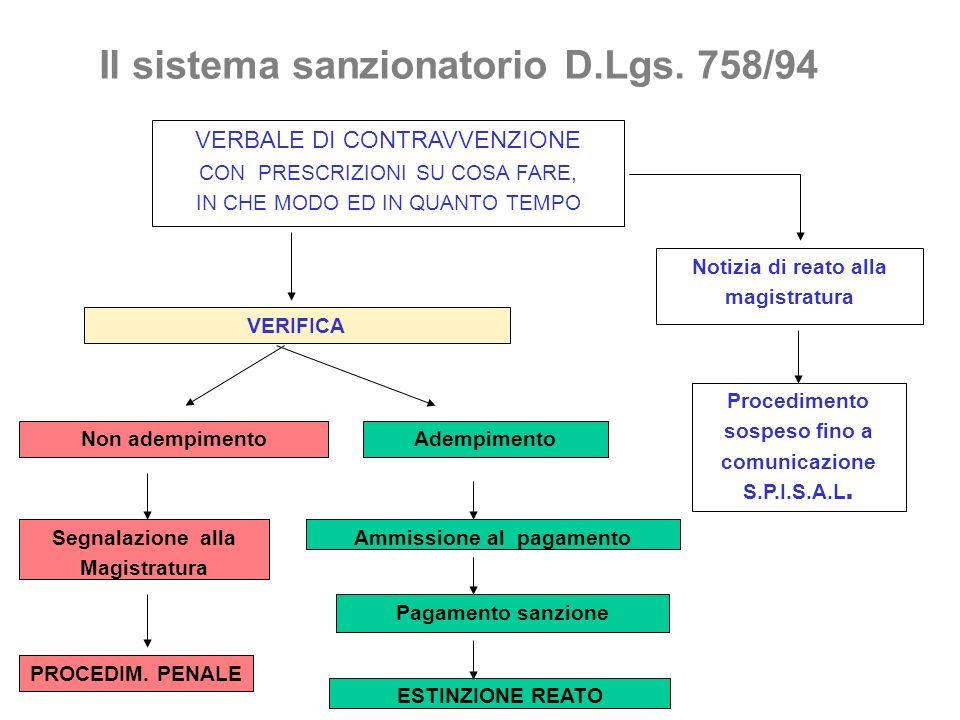 Il sistema sanzionatorio D.Lgs. 758/94 Ammissione al pagamento