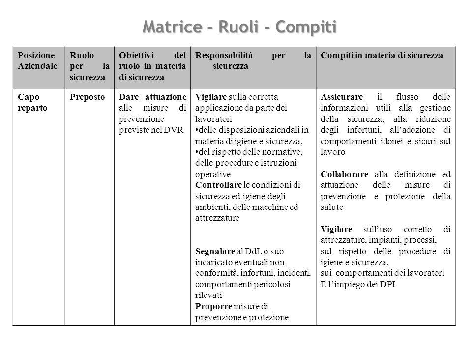 Matrice - Ruoli - Compiti