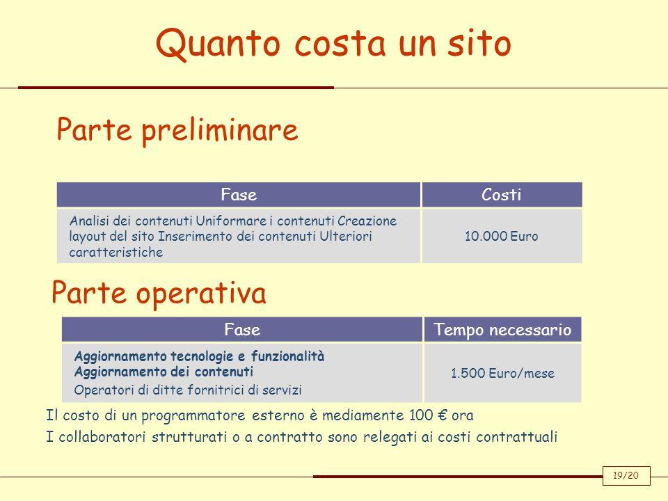 Quanto costa un sito Parte preliminare Parte operativa Fase Costi Fase