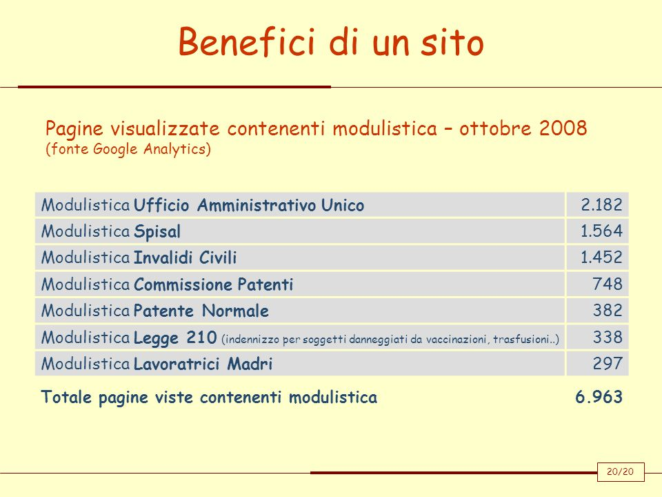 Benefici di un sitoPagine visualizzate contenenti modulistica – ottobre 2008 (fonte Google Analytics)