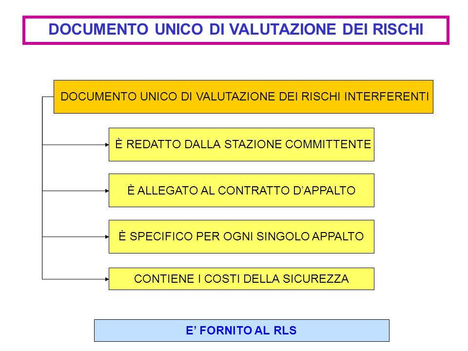 DOCUMENTO UNICO DI VALUTAZIONE DEI RISCHI