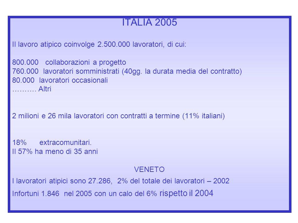 ITALIA 2005 Il lavoro atipico coinvolge 2.500.000 lavoratori, di cui: