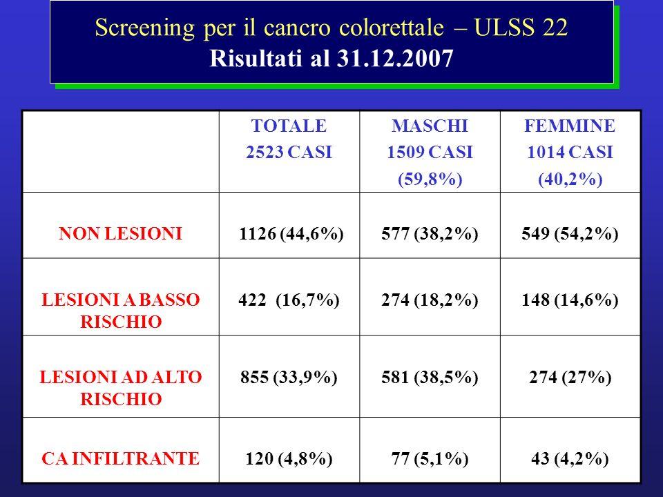 Screening per il cancro colorettale – ULSS 22 Risultati al 31.12.2007
