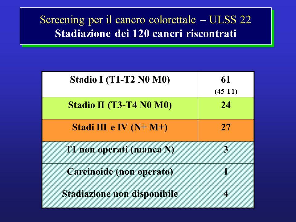 Carcinoide (non operato) Stadiazione non disponibile
