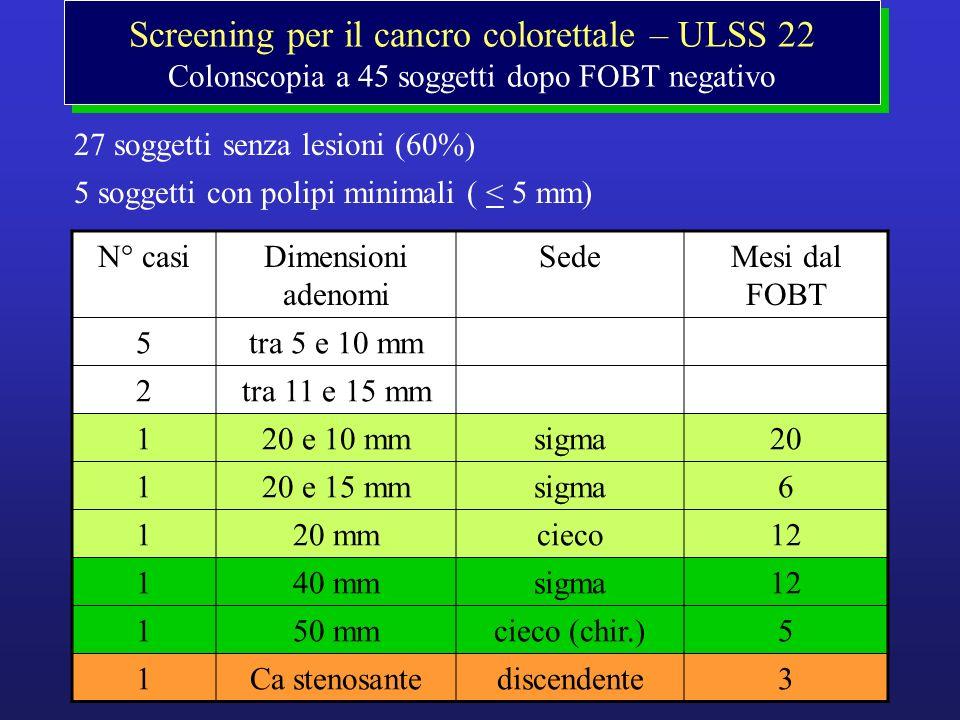 Screening per il cancro colorettale – ULSS 22 Colonscopia a 45 soggetti dopo FOBT negativo