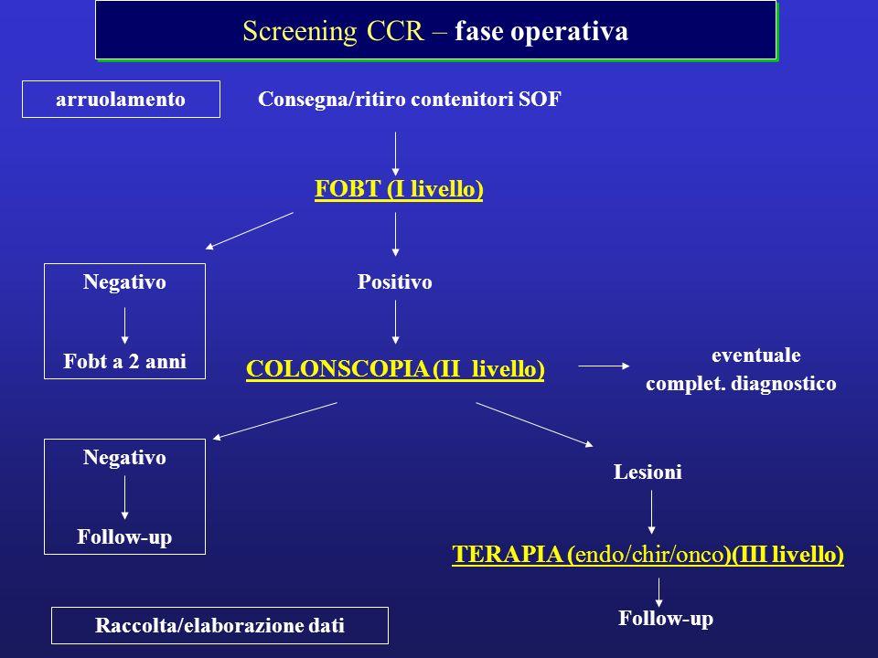 Screening CCR – fase operativa