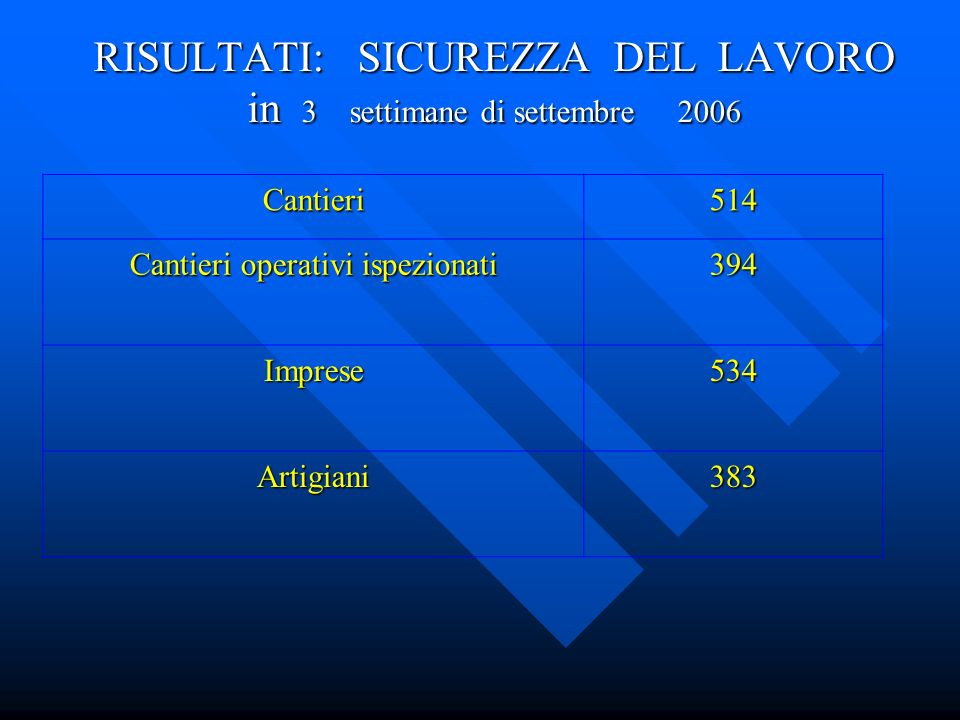 RISULTATI: SICUREZZA DEL LAVORO in 3 settimane di settembre 2006