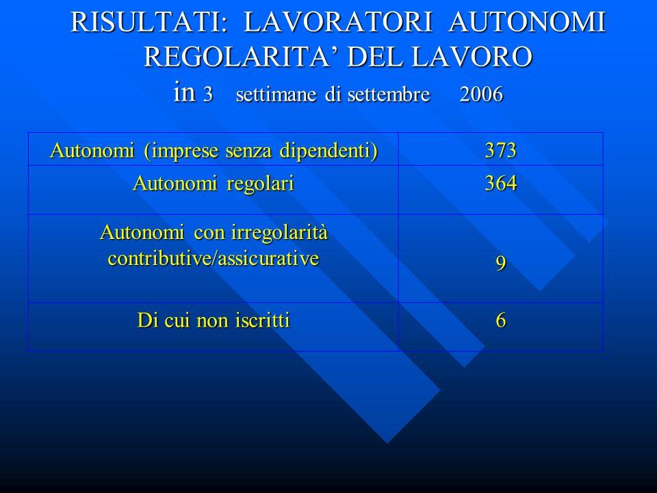 RISULTATI: LAVORATORI AUTONOMI REGOLARITA' DEL LAVORO in 3 settimane di settembre 2006