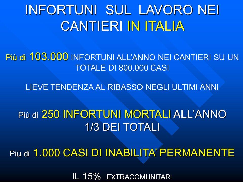 INFORTUNI SUL LAVORO NEI CANTIERI IN ITALIA