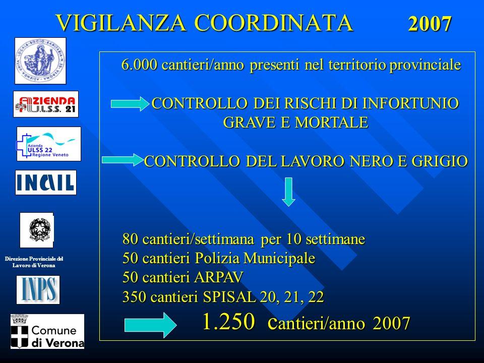Direzione Provinciale del Lavoro di Verona