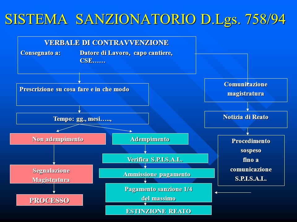 SISTEMA SANZIONATORIO D.Lgs. 758/94