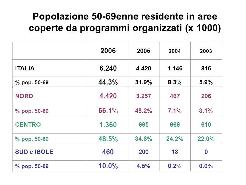 Popolazione 50-69enne residente in aree coperte da programmi organizzati (x 1000)