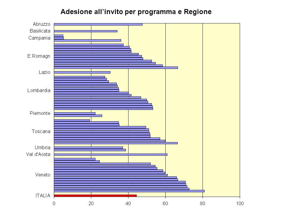 Adesione all'invito per programma e Regione