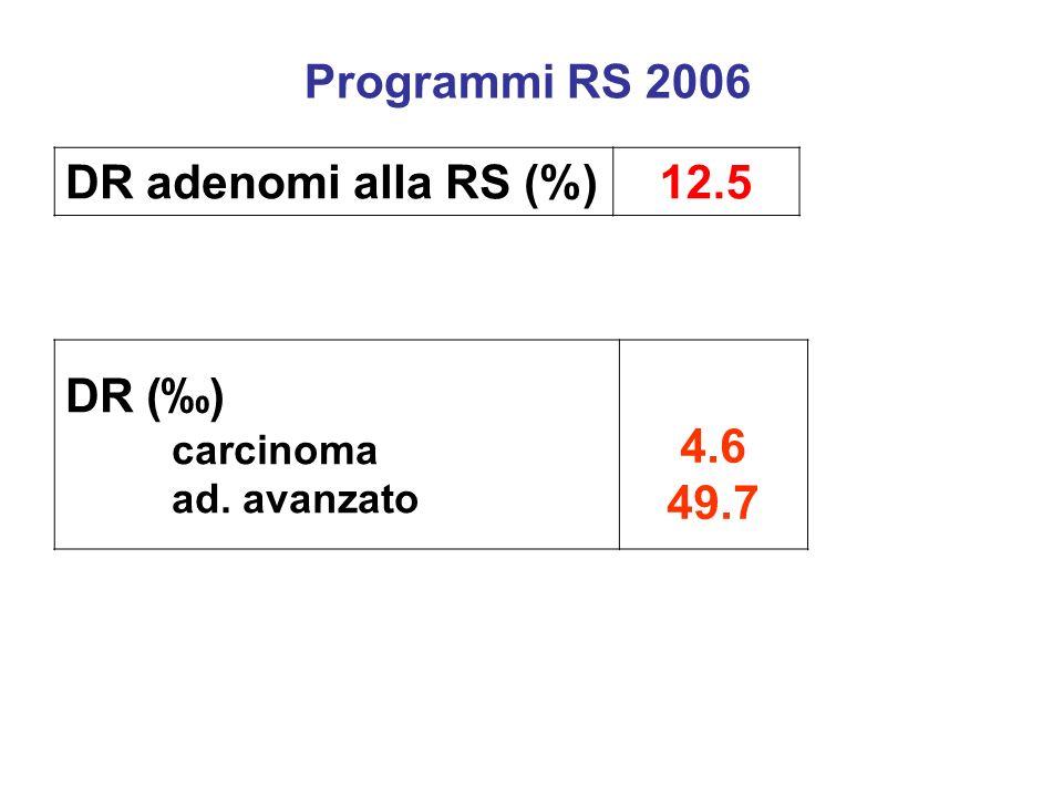 Programmi RS 2006 DR adenomi alla RS (%) 12.5 DR (‰) 4.6 49.7