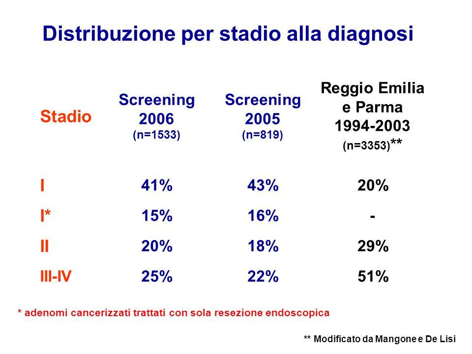 Distribuzione per stadio alla diagnosi