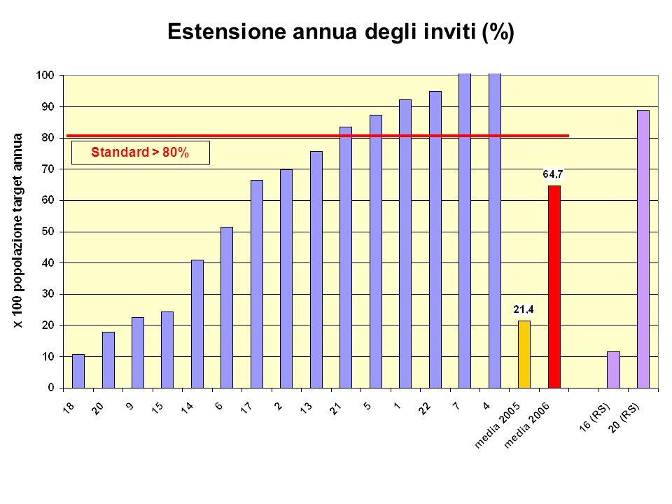 Estensione annua degli inviti (%)