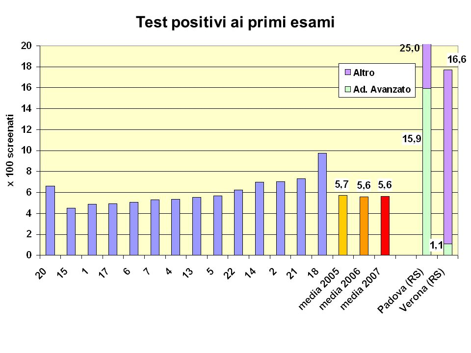 Test positivi ai primi esami