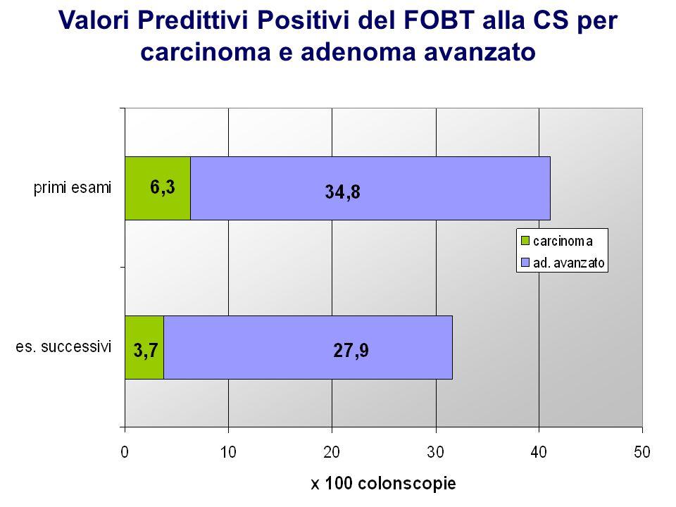 Valori Predittivi Positivi del FOBT alla CS per carcinoma e adenoma avanzato