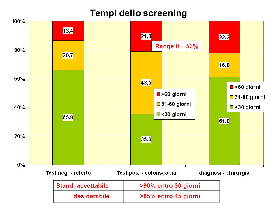 Tempi dello screening Range 0 – 53% Stand. accettabile
