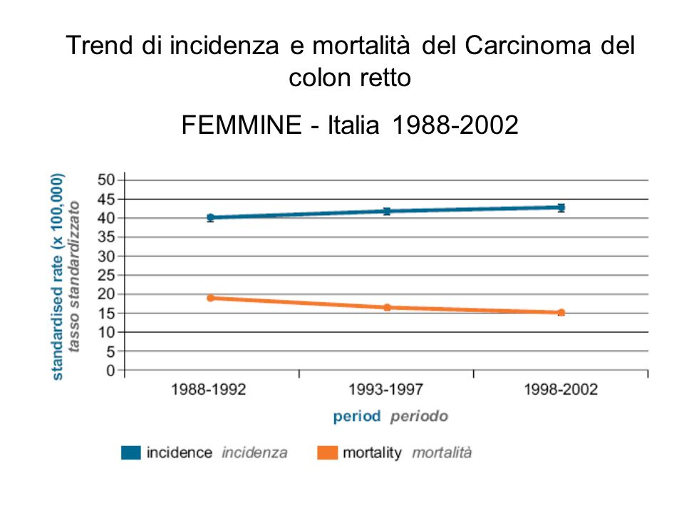 Trend di incidenza e mortalità del Carcinoma del colon retto