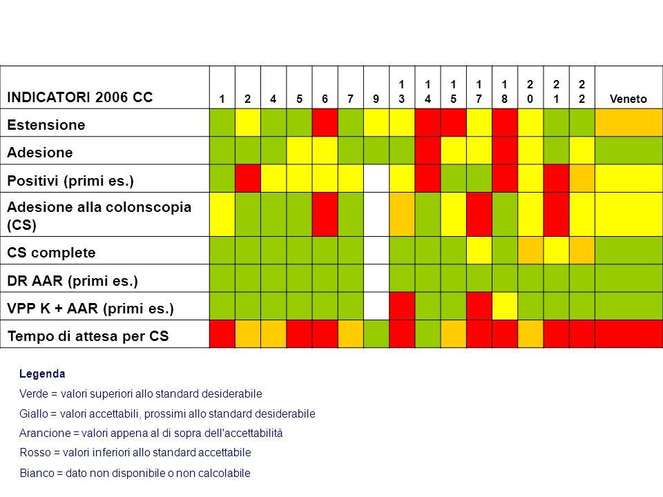 Adesione alla colonscopia (CS)