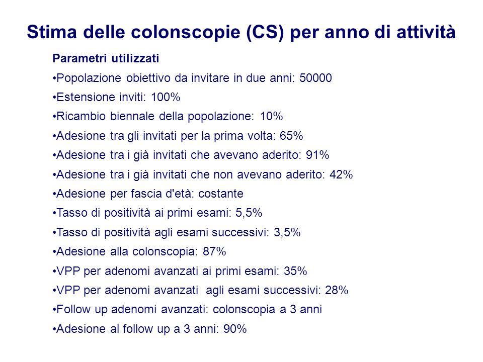 Stima delle colonscopie (CS) per anno di attività