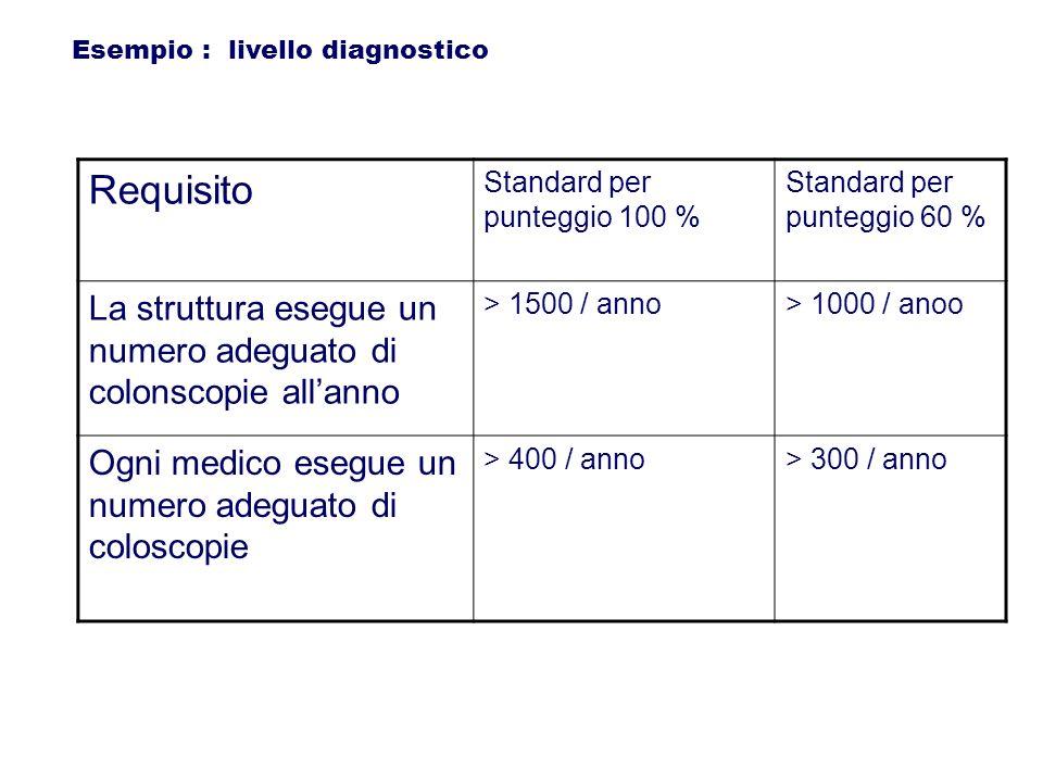 Esempio : livello diagnostico