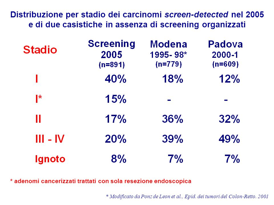 Distribuzione per stadio dei carcinomi screen-detected nel 2005