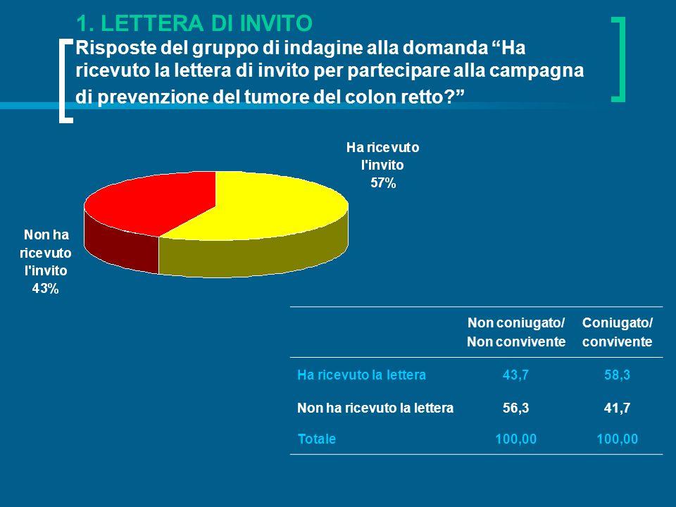 1. LETTERA DI INVITO Risposte del gruppo di indagine alla domanda Ha ricevuto la lettera di invito per partecipare alla campagna di prevenzione del tumore del colon retto