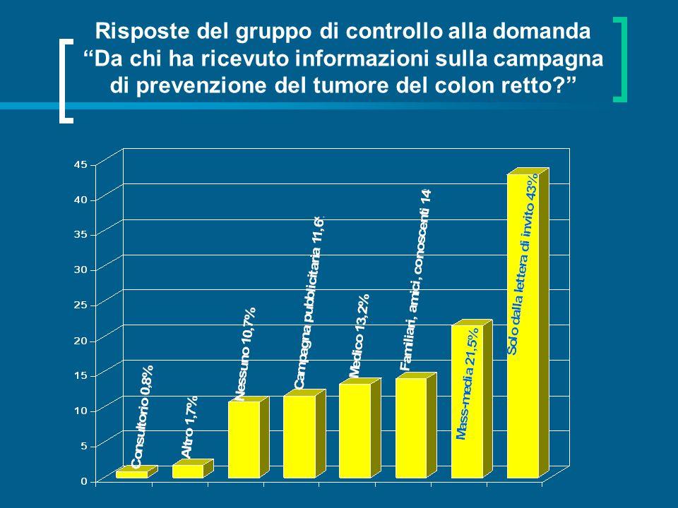 Risposte del gruppo di controllo alla domanda Da chi ha ricevuto informazioni sulla campagna di prevenzione del tumore del colon retto