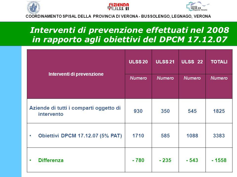 Interventi di prevenzione