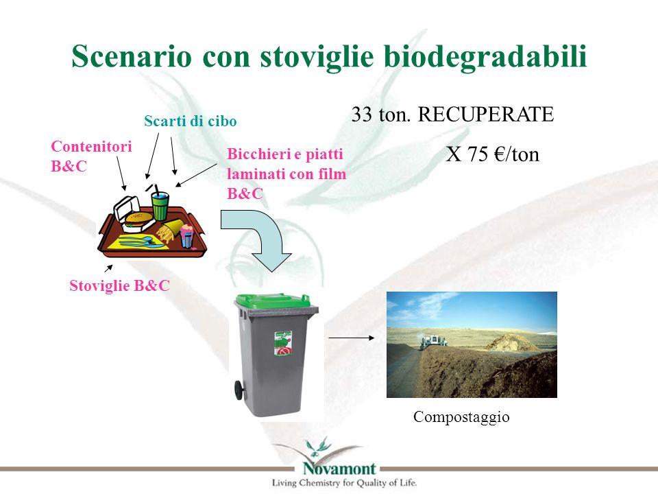 Scenario con stoviglie biodegradabili